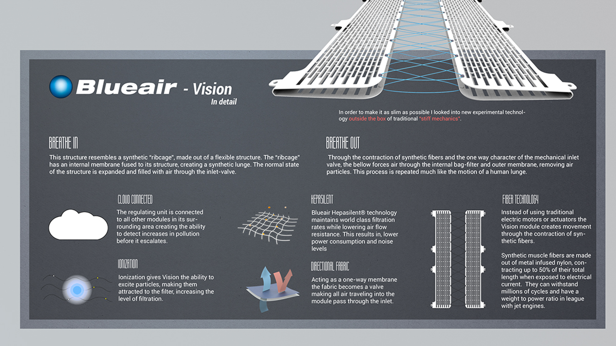 Vision in detail of how the air purifier works