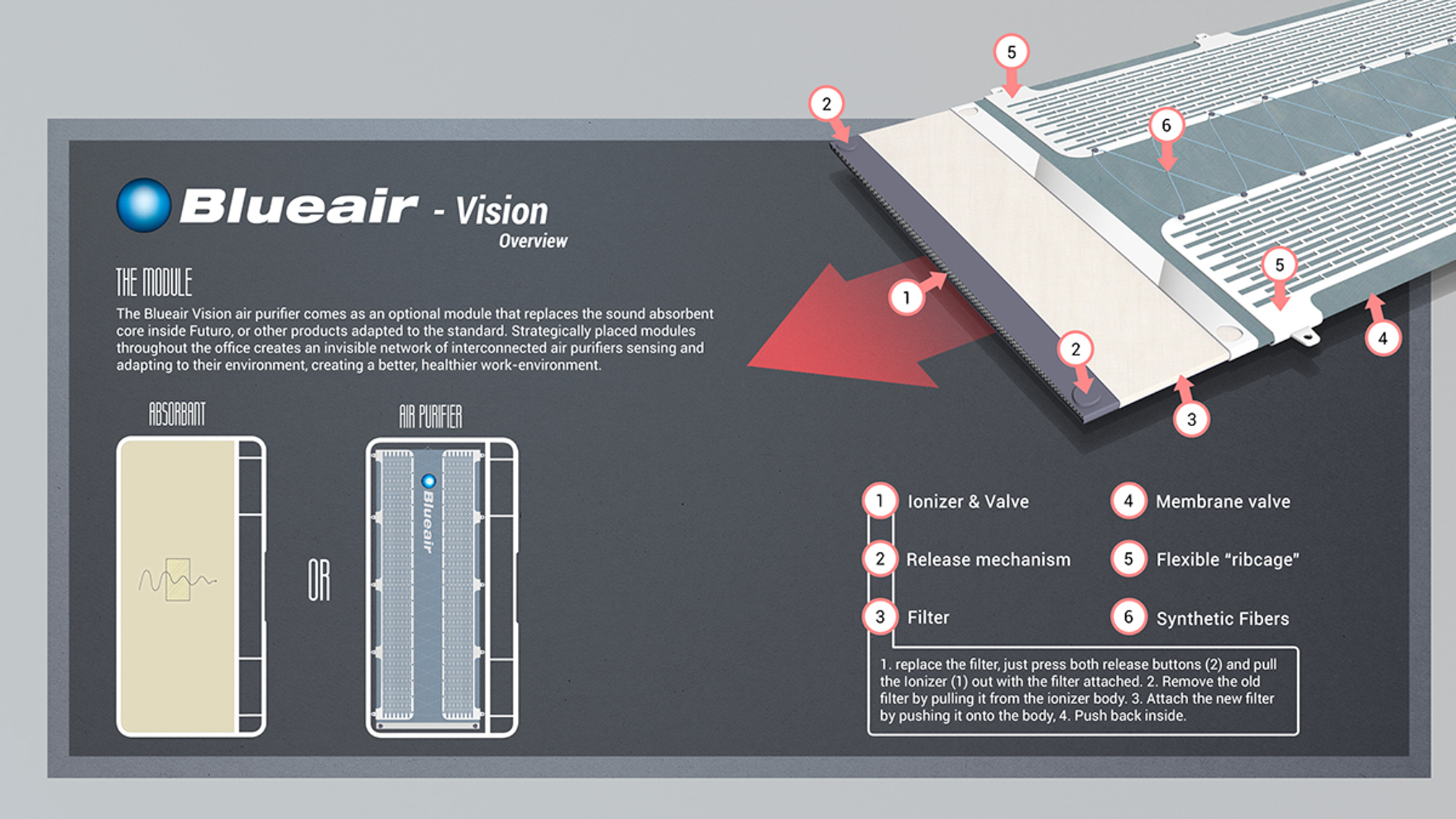 Vision overview of how the air purifier works