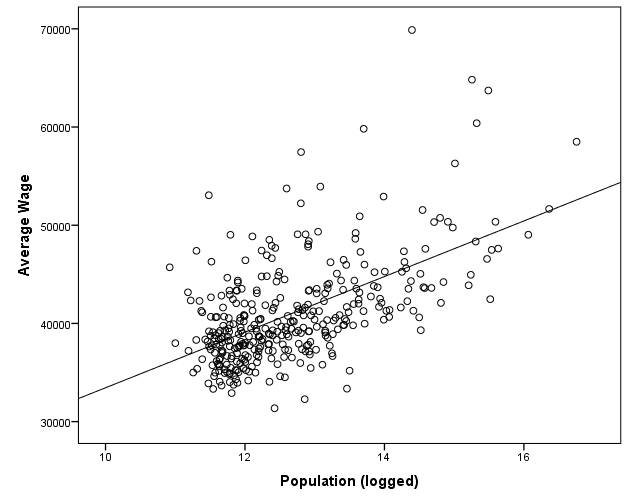 All wages vs. population