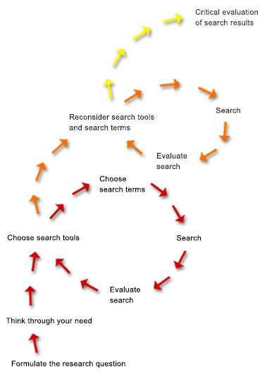 Image depicting the steps of the information search process
