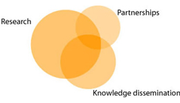 "Three circles that overlap each other, with the words ""Research"", ""Partnerships"" and ""Knowledge dissemination""."