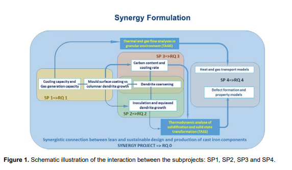 "Modell Synergiformulering ""schematic illustration of the interaction between the subprojects"""